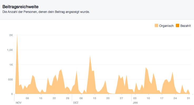 Alles wie immer? Offensichtlich hat die Reichweite meiner Postings trotz 2000 plötzlicher Fans nicht zugelegt.